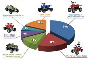 Best selling four-wheelers for kids chart 2013