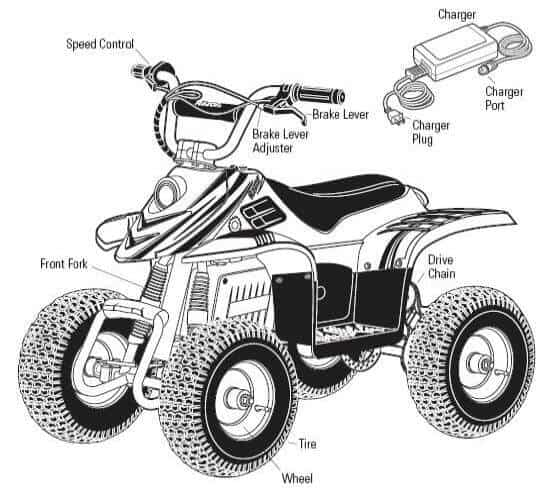 Razor dirt quad diagram